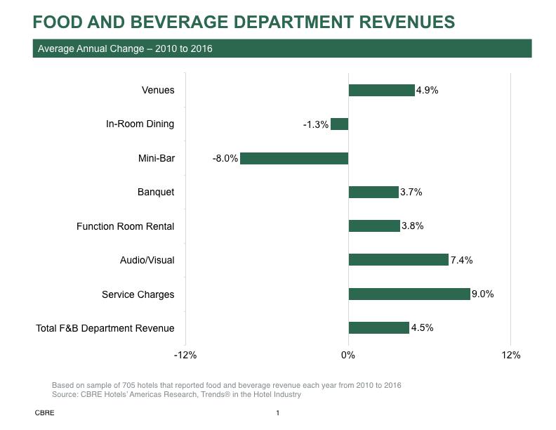 Food and beverage dep't revenue