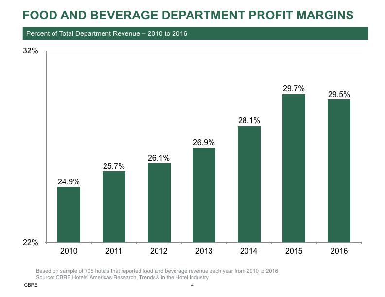 Food and beverage dep't profits